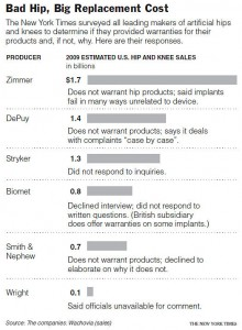 NYT 4-3-10 hip replacement warranty stats