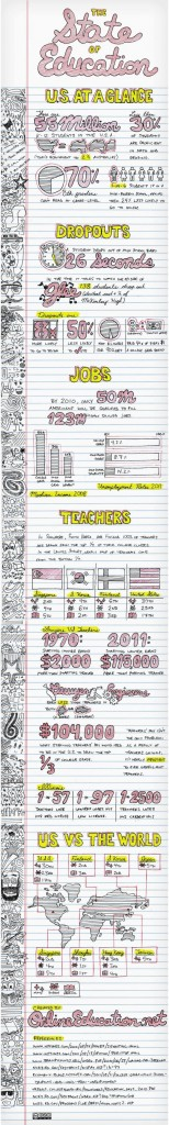 State of Education infographc