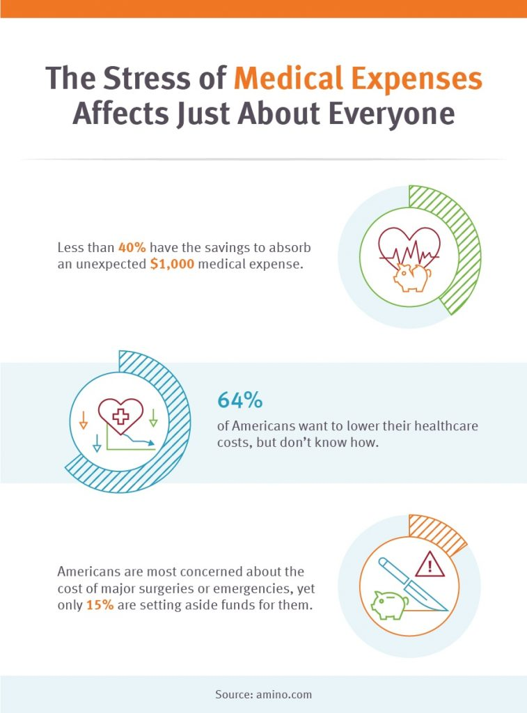 infographic medical expenses affect just about everybody