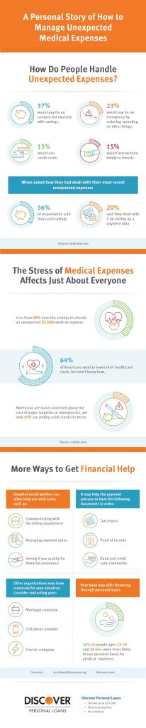 infographic of medical expenses